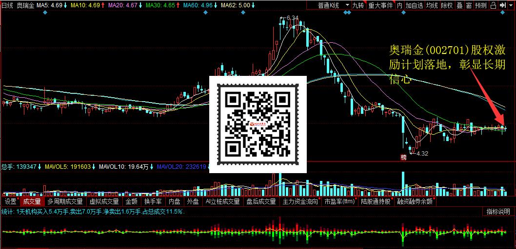 奥瑞金(002701)股权激励计划落地,彰显长期信心