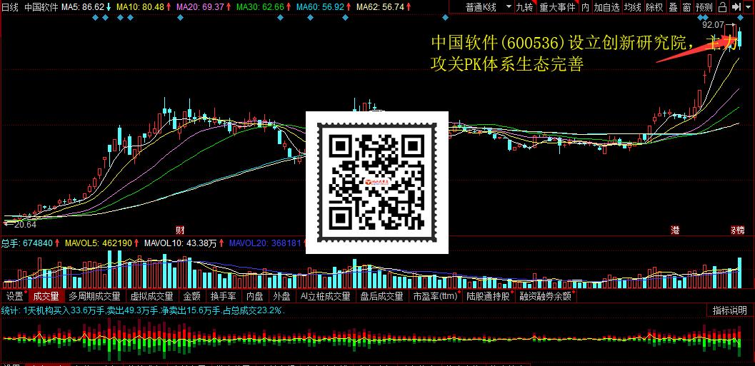 中国软件(600536)设立创新研究院,主力攻关PK体系生态完善