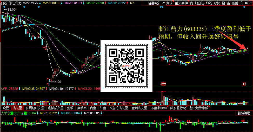 浙江鼎力(603338)三季度盈利低于预期,但收入回升属好转讯号