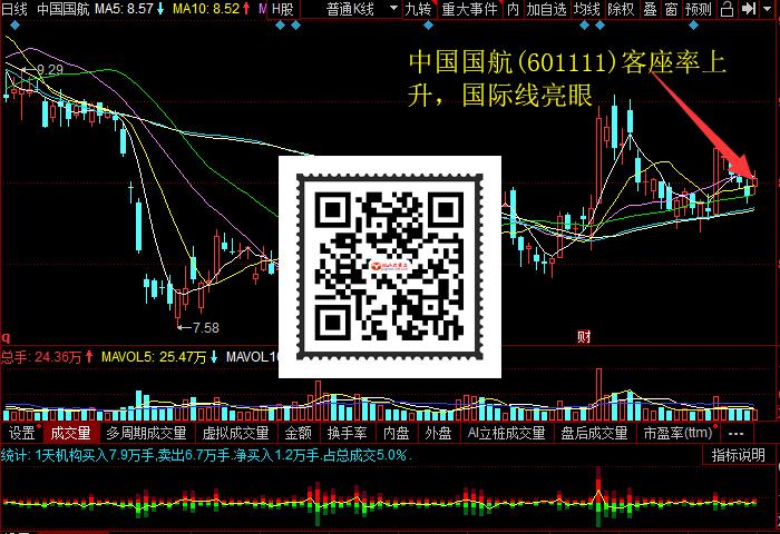 中国国航(601111)客座率上升,国际线亮眼