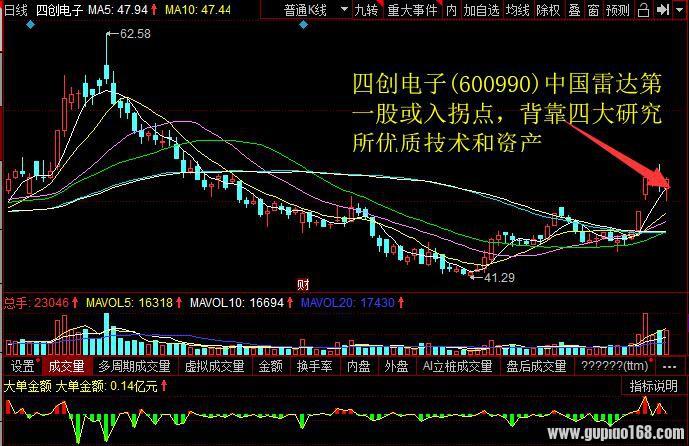 四创电子(600990)中国雷达第一股或入拐点,背靠四大研究所优质技术和资产