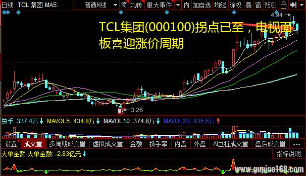 TCL集团(000100)拐点已至,电视面板喜迎涨价周期