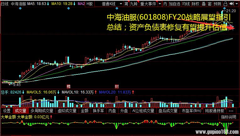 中海油服(601808)FY20战略展望指引总结;资产负债表修复有望提升估值