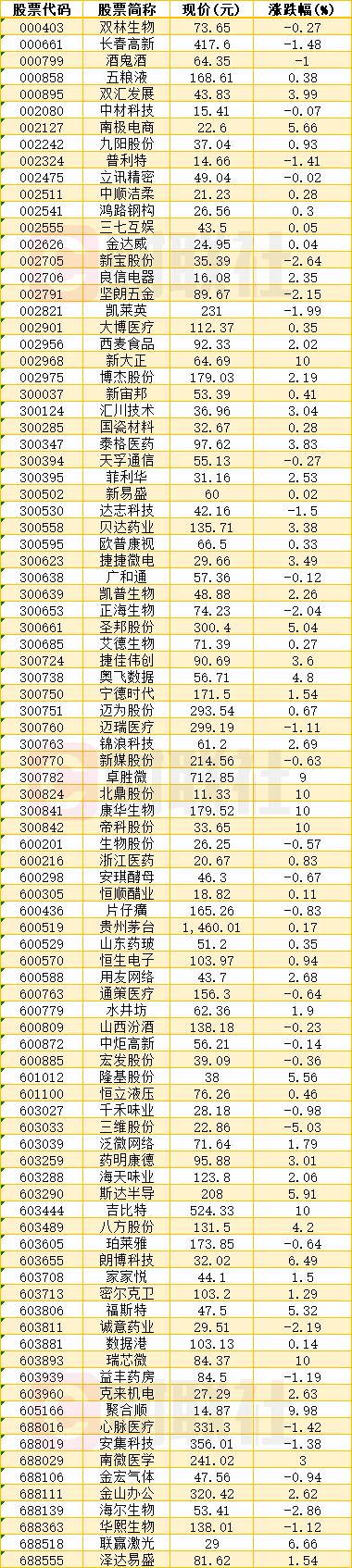6月24日收盘股价创历史新高个股名单一览